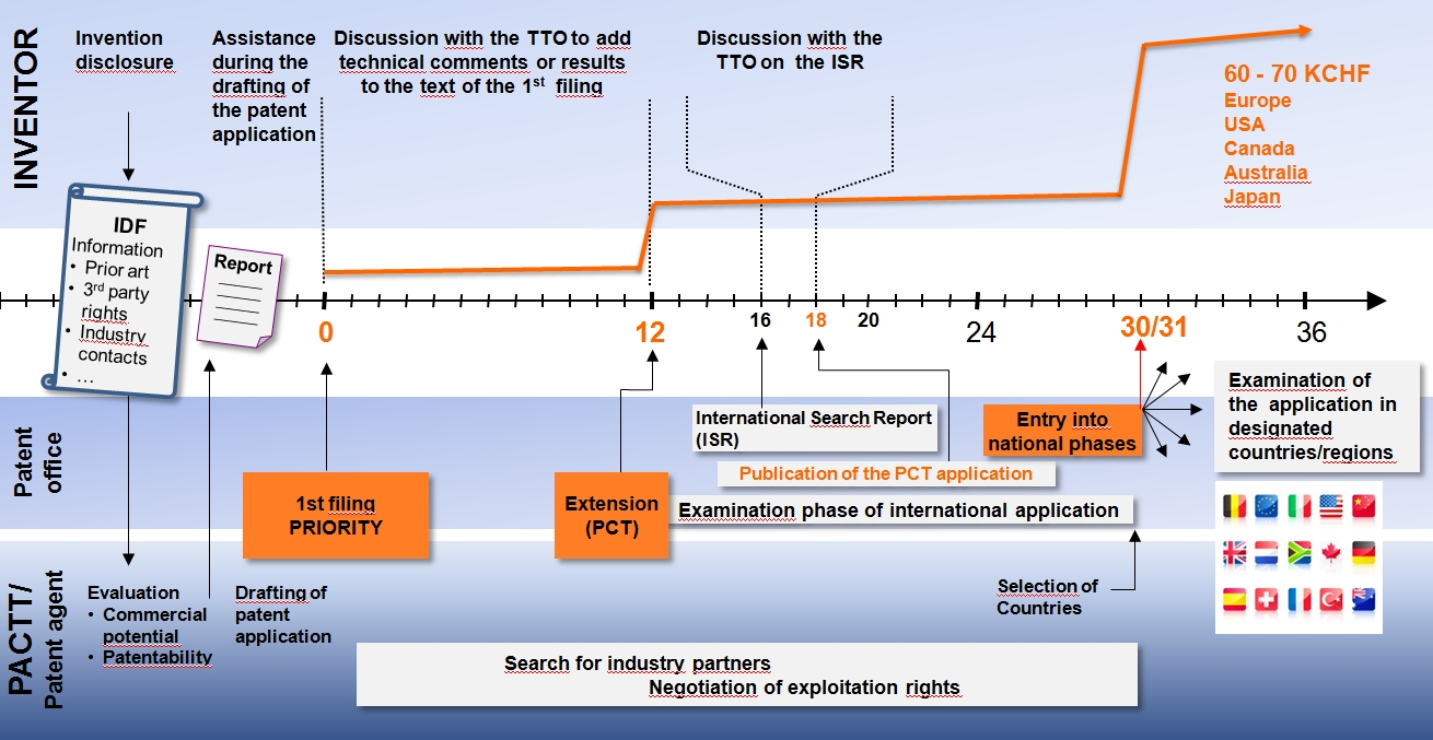 From IDF to national patent applications
